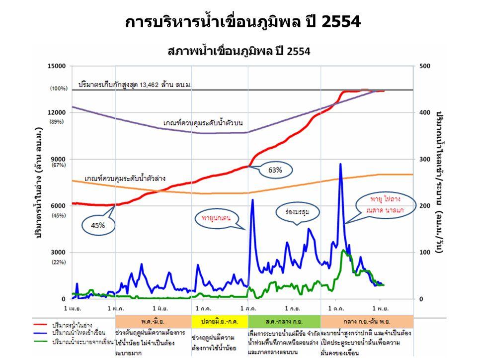 การบริหารน้ำเขื่อนภูมิพล ปี 2554
