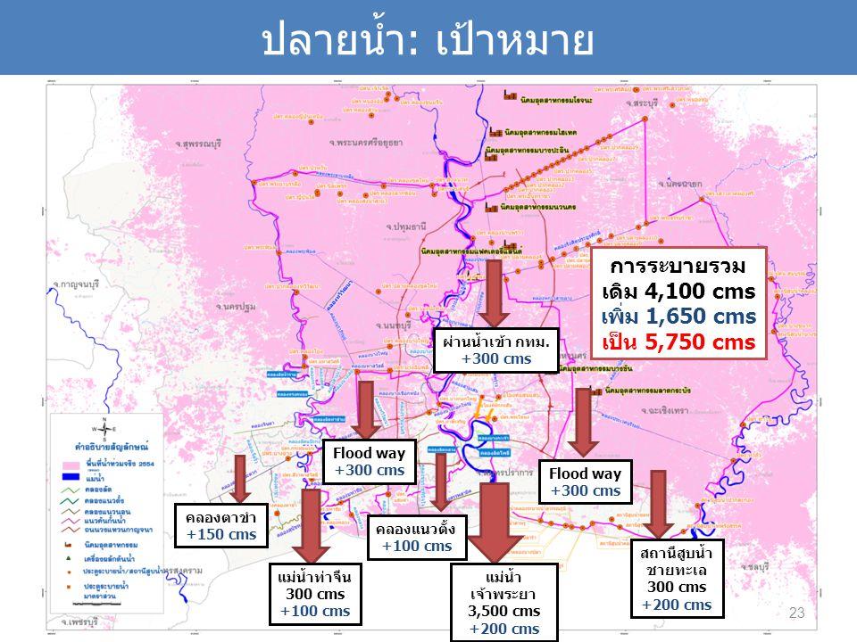 ปลายน้ำ: เป้าหมาย Flood way +300 cms คลองตาขำ +150 cms แม่น้ำท่าจีน 300 cms +100 cms คลองแนวตั้ง +100 cms แม่น้ำ เจ้าพระยา 3,500 cms +200 cms Flood way +300 cms สถานีสูบน้ำ ชายทะเล 300 cms +200 cms การระบายรวม เดิม 4,100 cms เพิ่ม 1,650 cms เป็น 5,750 cms ผ่านน้ำเข้า กทม.