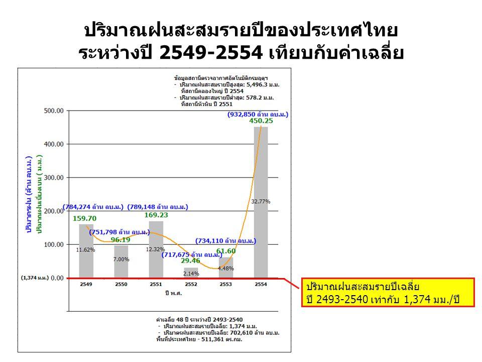 ปริมาณฝนสะสมรายปีของประเทศไทย ระหว่างปี 2549-2554 เทียบกับค่าเฉลี่ย ปริมาณฝนสะสมรายปีเฉลี่ย ปี 2493-2540 เท่ากับ 1,374 มม./ปี