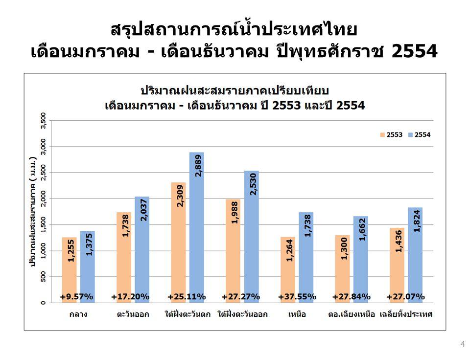 สรุปสถานการณ์น้ำประเทศไทย เดือนมกราคม - เดือนธันวาคม ปีพุทธศักราช 2554 4