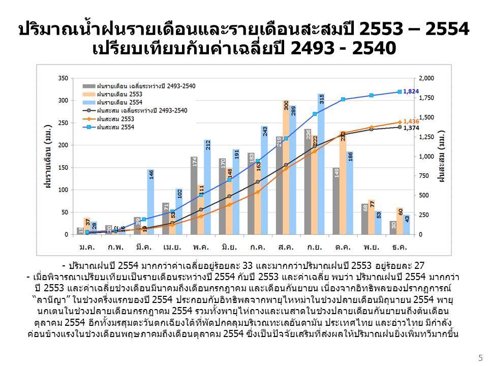 - ปริมาณฝนปี 2554 มากกว่าค่าเฉลี่ยอยู่ร้อยละ 33 และมากกว่าปริมาณฝนปี 2553 อยู่ร้อยละ 27 - เมื่อพิจารณาเปรียบเทียบเป็นรายเดือนระหว่างปี 2554 กับปี 2553 และค่าเฉลี่ย พบว่า ปริมาณฝนปี 2554 มากกว่า ปี 2553 และค่าเฉลี่ยช่วงเดือนมีนาคมถึงเดือนกรกฎาคม และเดือนกันยายน เนื่องจากอิทธิพลของปรากฏการณ์ ลานีญา ในช่วงครึ่งแรกของปี 2554 ประกอบกับอิทธิพลจากพายุไหหม่าในช่วงปลายเดือนมิถุนายน 2554 พายุ นกเตนในช่วงปลายเดือนกรกฎาคม 2554 รวมทั้งพายุไห่ถางและเนสาดในช่วงปลายเดือนกันยายนถึงต้นเดือน ตุลาคม 2554 อีกทั้งมรสุมตะวันตกเฉียงใต้ที่พัดปกคลุมบริเวณทะเลอันดามัน ประเทศไทย และอ่าวไทย มีกำลัง ค่อนข้างแรงในช่วงเดือนพฤษภาคมถึงเดือนตุลาคม 2554 ซึ่งเป็นปัจจัยเสริมที่ส่งผลให้ปริมาณฝนยิ่งเพิ่มทวีมากขึ้น ปริมาณน้ำฝนรายเดือนและรายเดือนสะสมปี 2553 – 2554 เปรียบเทียบกับค่าเฉลี่ยปี 2493 - 2540 5