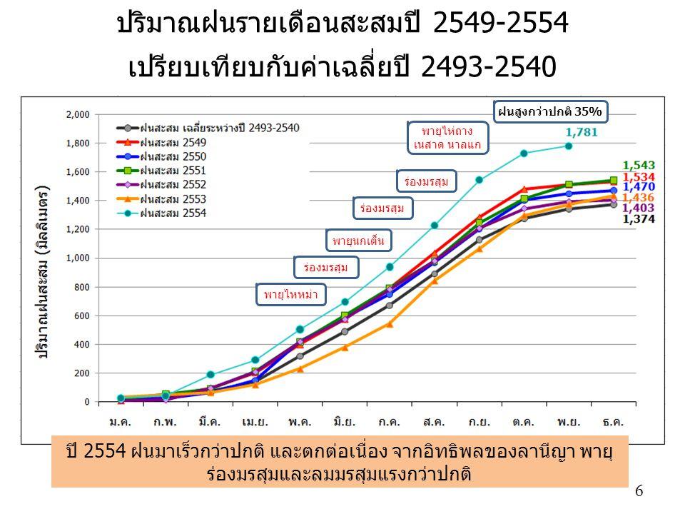 ปริมาณฝนรายเดือนสะสมปี 2549-2554 เปรียบเทียบกับค่าเฉลี่ยปี 2493-2540 พายุไหหม่า พายุนกเต็น ร่องมรสุม พายุไห่ถาง เนสาด นาลแก ปี 2554 ฝนมาเร็วกว่าปกติ และตกต่อเนื่อง จากอิทธิพลของลานีญา พายุ ร่องมรสุมและลมมรสุมแรงกว่าปกติ ฝนสูงกว่าปกติ 35% 6