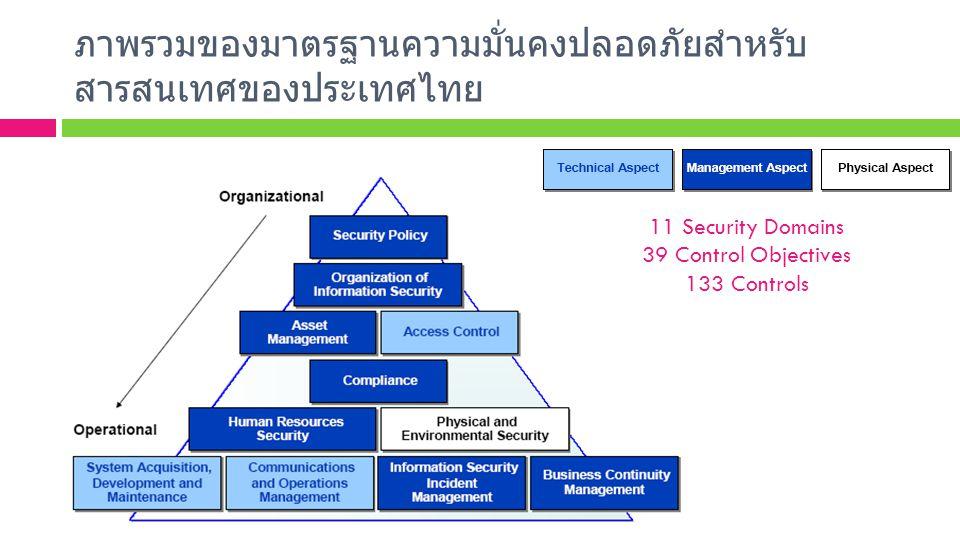 ภาพรวมของมาตรฐานความมั่นคงปลอดภัยสำหรับ สารสนเทศของประเทศไทย 11 Security Domains 39 Control Objectives 133 Controls