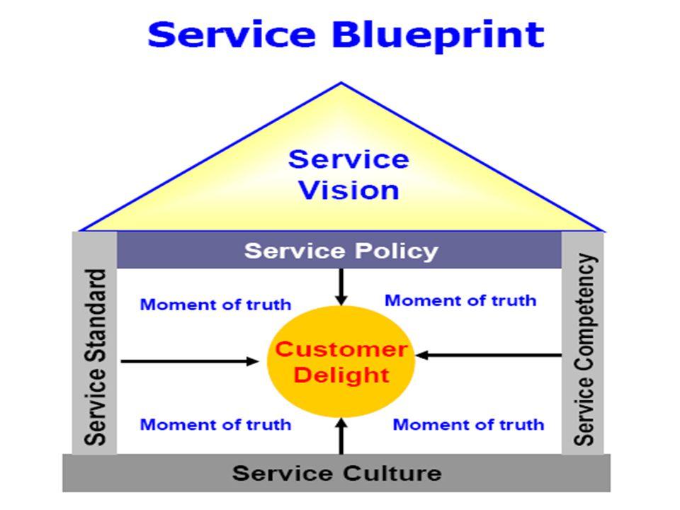 นโยบายการให้บริการ Service Policy ต้องมี ต้องรักษาไว้ ต้องสร้าง ความเข้าใจ เชิงบวกต่อ ลูกค้า ไม่มี ไม่เป็นไร (ไม่คาดหวัง) ห้ามมี ถ้ามีให้ยกเลิก จำเป็น ไม่จำเป็น นโยบาย พอใจไม่พอใจ ลูกค้า ลูกค้าพอใจลูกค้า ไม่พอใจ ลูกค้าอาจ ไม่พอใจ ลูกค้าผิดหวัง ดี ไม่ดี ระบบ ดีไม่ดี ผู้ให้บริการ