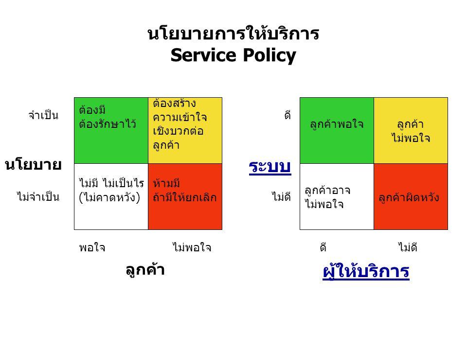 นโยบายการให้บริการ Service Policy ต้องมี ต้องรักษาไว้ ต้องสร้าง ความเข้าใจ เชิงบวกต่อ ลูกค้า ไม่มี ไม่เป็นไร (ไม่คาดหวัง) ห้ามมี ถ้ามีให้ยกเลิก จำเป็น