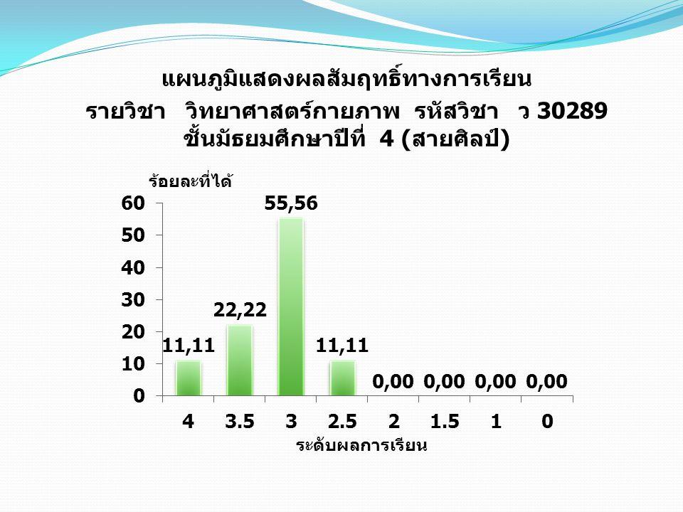 แผนภูมิแสดงผลสัมฤทธิ์ทางการเรียน รายวิชา วิทยาศาสตร์กายภาพ รหัสวิชา ว 30289 ชั้นมัธยมศึกษาปีที่ 4 ( สายศิลป์ )