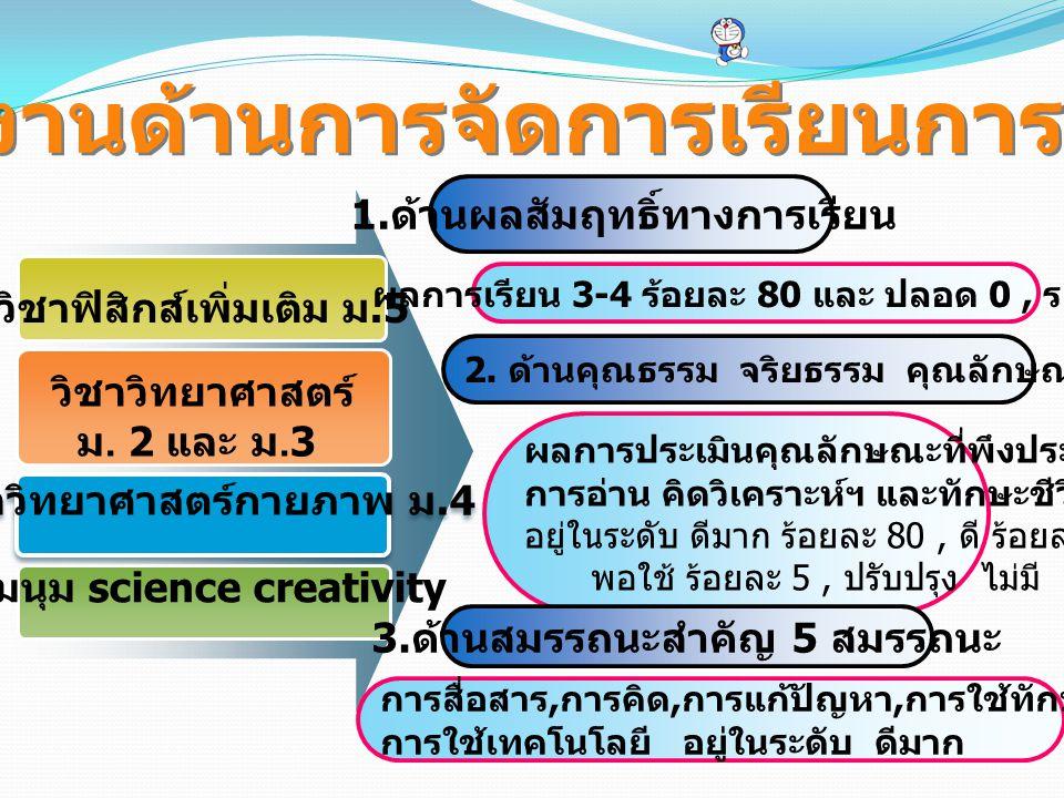 วิชาฟิสิกส์เพิ่มเติม ม.5 วิชาวิทยาศาสตร์ ม. 2 และ ม.3 ชุมนุม science creativity 1. ด้านผลสัมฤทธิ์ทางการเรียน ผลงานด้านการจัดการเรียนการสอน ผลการเรียน