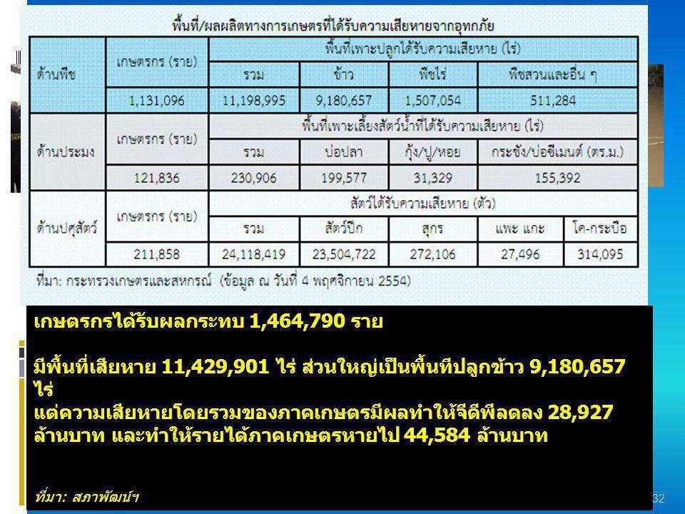 ผู้หญิงชาวบ้าน-ชาวชุมชน ผู้หญิงชาวบ้าน-ชาวชุมชน 32 เกษตรกรได้รับผลกระทบ 1,464,790 ราย มีพื้นที่เสียหาย 11,429,901 ไร่ ส่วนใหญ่เป็นพื้นทีปลูกข้าว 9,180