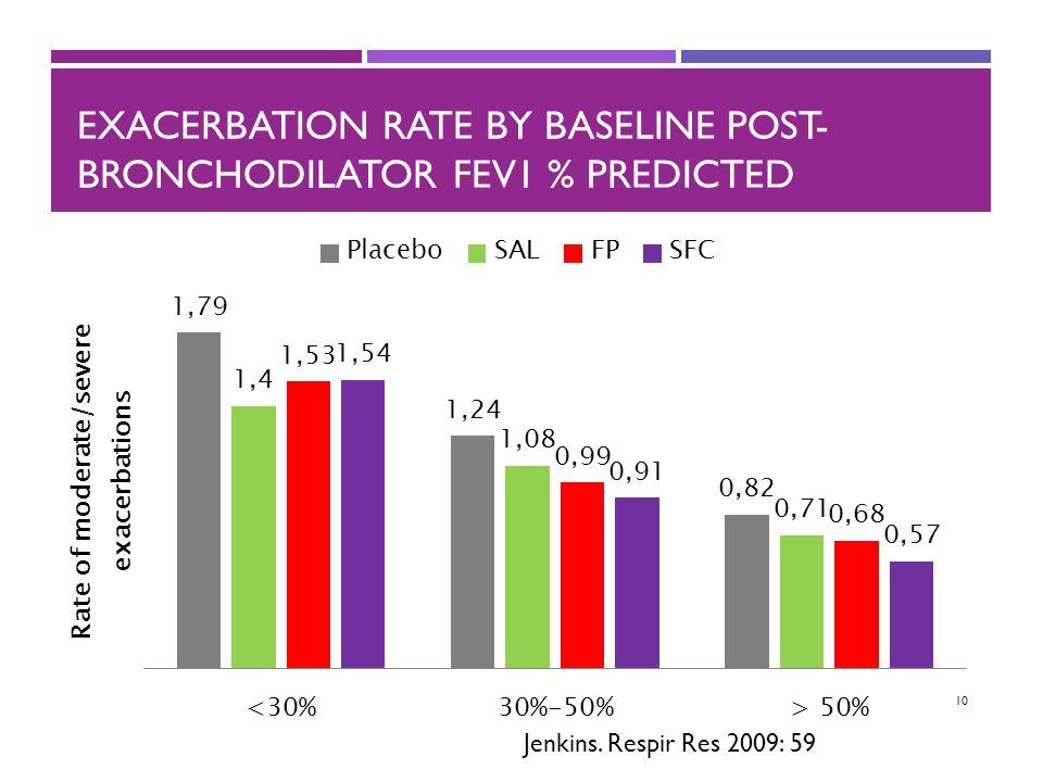 10 EXACERBATION RATE BY BASELINE POST- BRONCHODILATOR FEV1 % PREDICTED Jenkins. Respir Res 2009: 59