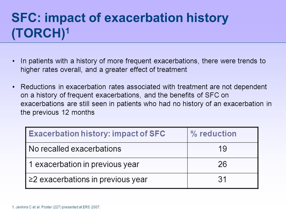 1. Jenkins C et al. Poster (227) presented at ERS 2007. SFC: impact of exacerbation history (TORCH) 1 Exacerbation history: impact of SFC% reduction N
