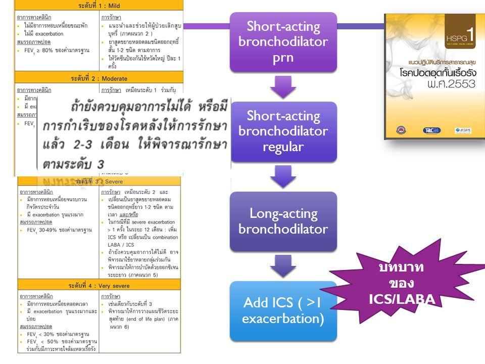 Short-acting bronchodilator prn Short-acting bronchodilator regular Long-acting bronchodilator Add ICS ( >1 exacerbation) บทบาท ของ ICS/LABA