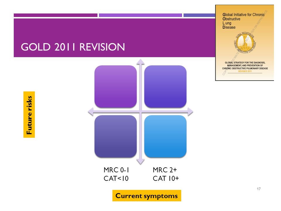 GOLD 2011 REVISION 17 Current symptoms Future risks MRC 0-1 CAT<10 MRC 2+ CAT 10+