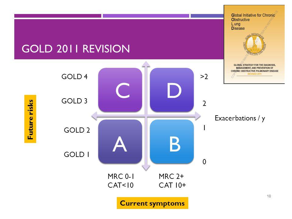 GOLD 2011 REVISION 18 Current symptoms Future risks GOLD 1 GOLD 2 GOLD 3 GOLD 4 Exacerbations / y 0 2 1 >2 MRC 0-1 CAT<10 MRC 2+ CAT 10+ A DC B