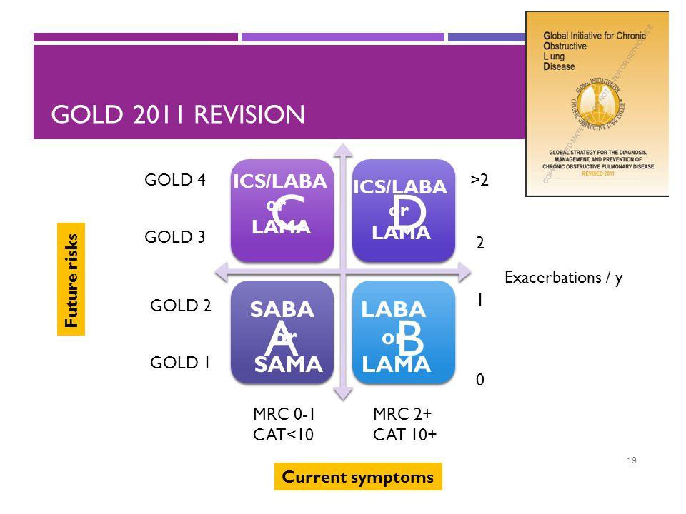 GOLD 2011 REVISION 19 Current symptoms Future risks GOLD 1 GOLD 2 GOLD 3 GOLD 4 Exacerbations / y 0 2 1 >2 MRC 0-1 CAT<10 MRC 2+ CAT 10+ A DC B SABA o