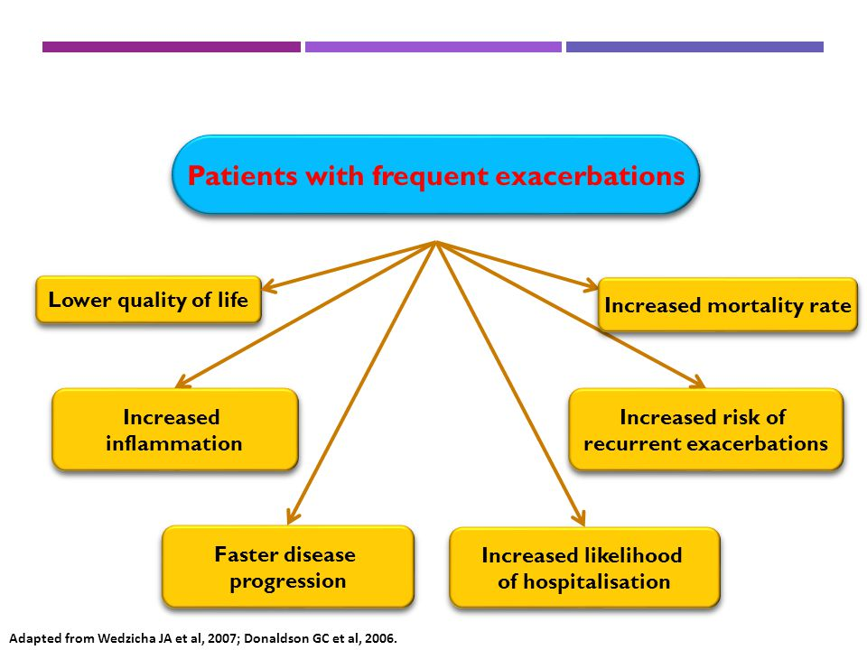 EXACERBATIONS Patients with frequent exacerbations Increased risk of recurrent exacerbations Increased inflammation Increased inflammation Lower quali