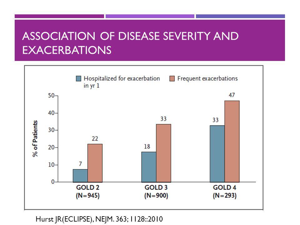 ASSOCIATION OF DISEASE SEVERITY AND EXACERBATIONS Hurst JR(ECLIPSE), NEJM. 363; 1128::2010