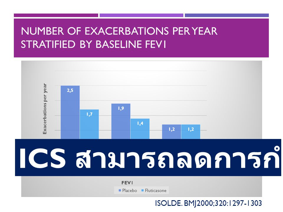 NUMBER OF EXACERBATIONS PER YEAR STRATIFIED BY BASELINE FEV1 ISOLDE.