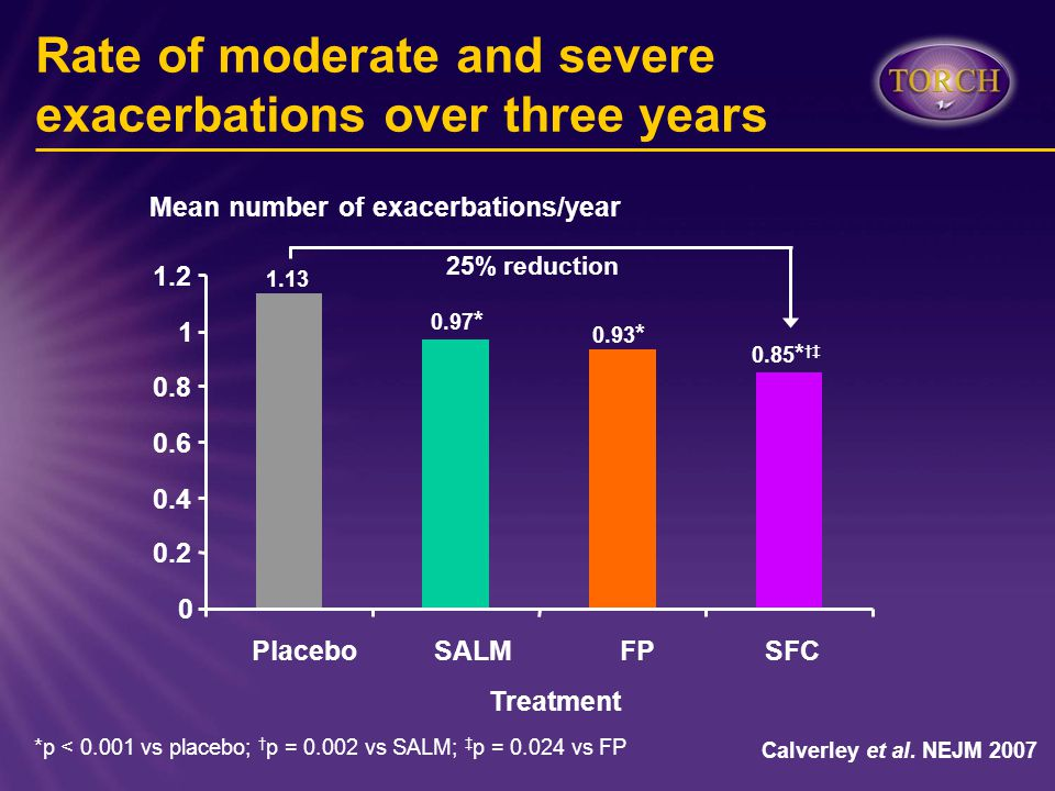 Rate of moderate and severe exacerbations over three years *p < 0.001 vs placebo; † p = 0.002 vs SALM; ‡ p = 0.024 vs FP Mean number of exacerbations/