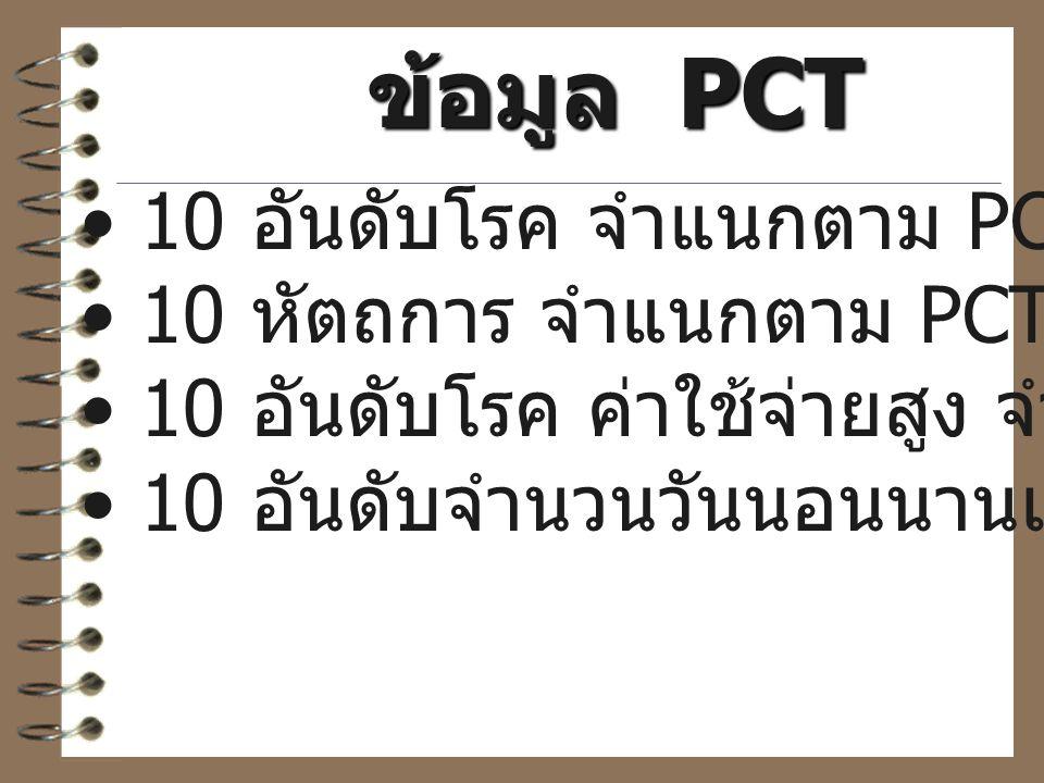 ข้อมูล PCT 10 อันดับโรค จำแนกตาม PCT 10 หัตถการ จำแนกตาม PCT 10 อันดับโรค ค่าใช้จ่ายสูง จำแนกตาม PCT 10 อันดับจำนวนวันนอนนานเกินมาตรฐาน