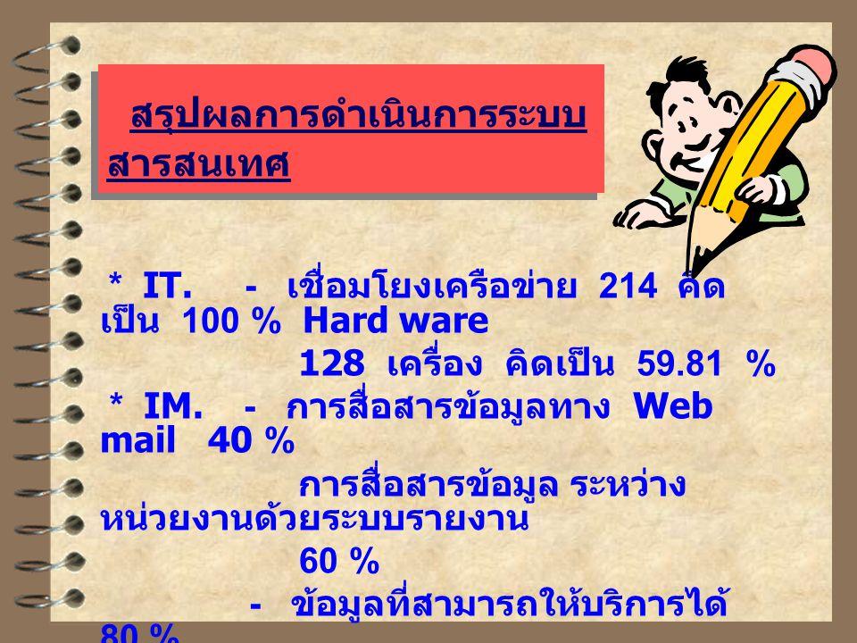สรุปผลการดำเนินการระบบ สารสนเทศ * IT. - เชื่อมโยงเครือข่าย 214 คิด เป็น 100 % Hard ware 128 เครื่อง คิดเป็น 59.81 % * IM. - การสื่อสารข้อมูลทาง Web ma