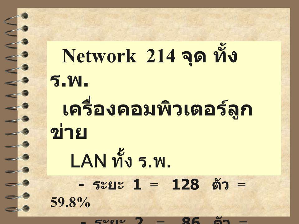 Network 214 จุด ทั้ง ร. พ. เครื่องคอมพิวเตอร์ลูก ข่าย LAN ทั้ง ร.พ. - ระยะ 1 = 128 ตัว = 59.8% - ระยะ 2 = 86 ตัว = 40.2%