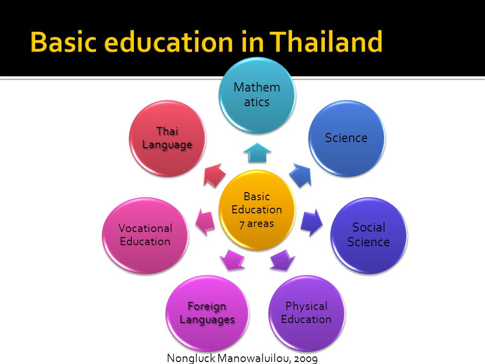 Basic Education 7 areas Mathem atics Science Social Science Physical Education Foreign Languages Vocational Education Thai Language Nongluck Manowalui