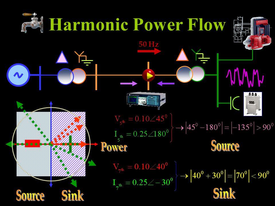 Harmonic Power Flow 50 Hz