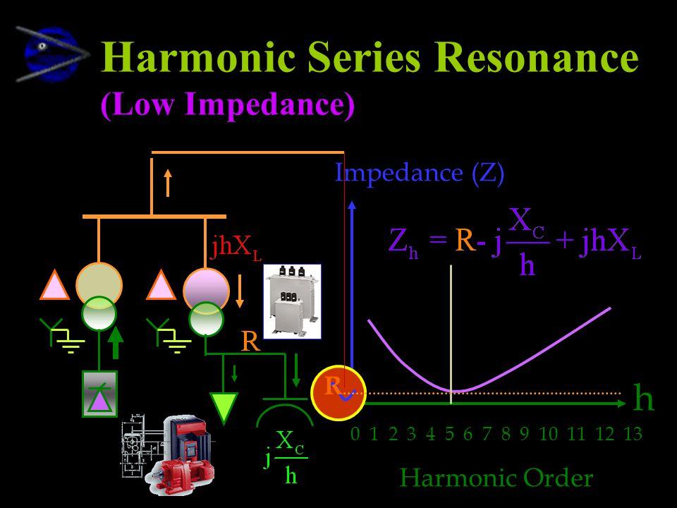 Harmonic Series Resonance (Low Impedance) 0 1 2 3 4 5 6 7 8 9 10 11 12 13 Harmonic Order Impedance (Z) h R