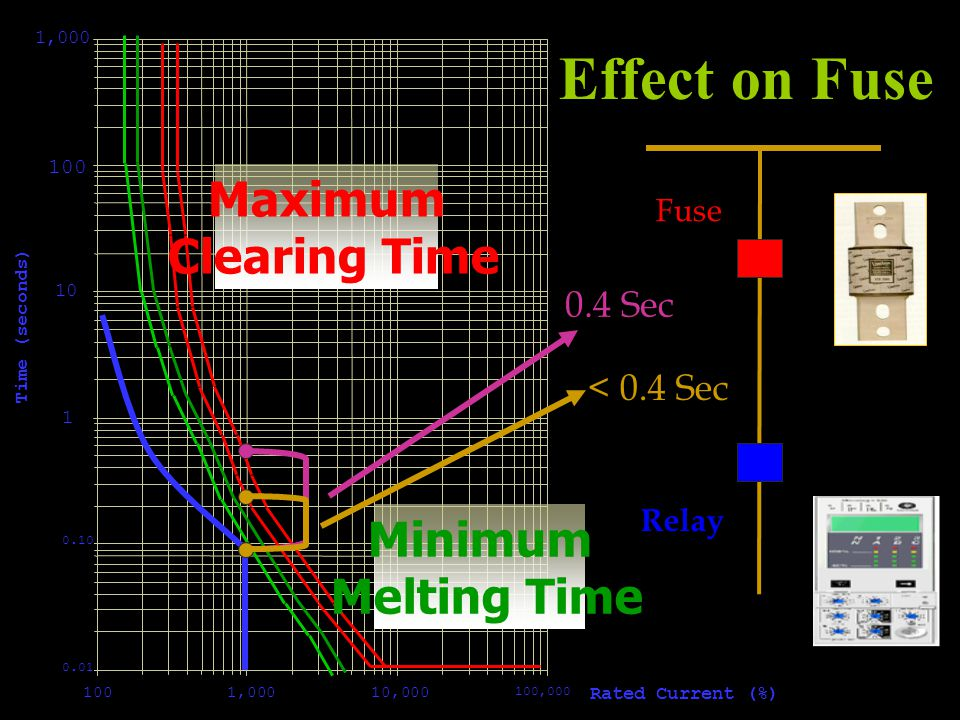 0.01 0.10 1 10 100 1,000 1001,00010,000 100,000 Rated Current (%) Time (seconds) Maximum Clearing Time Minimum Melting Time 0.4 Sec < 0.4 Sec Fuse Rel