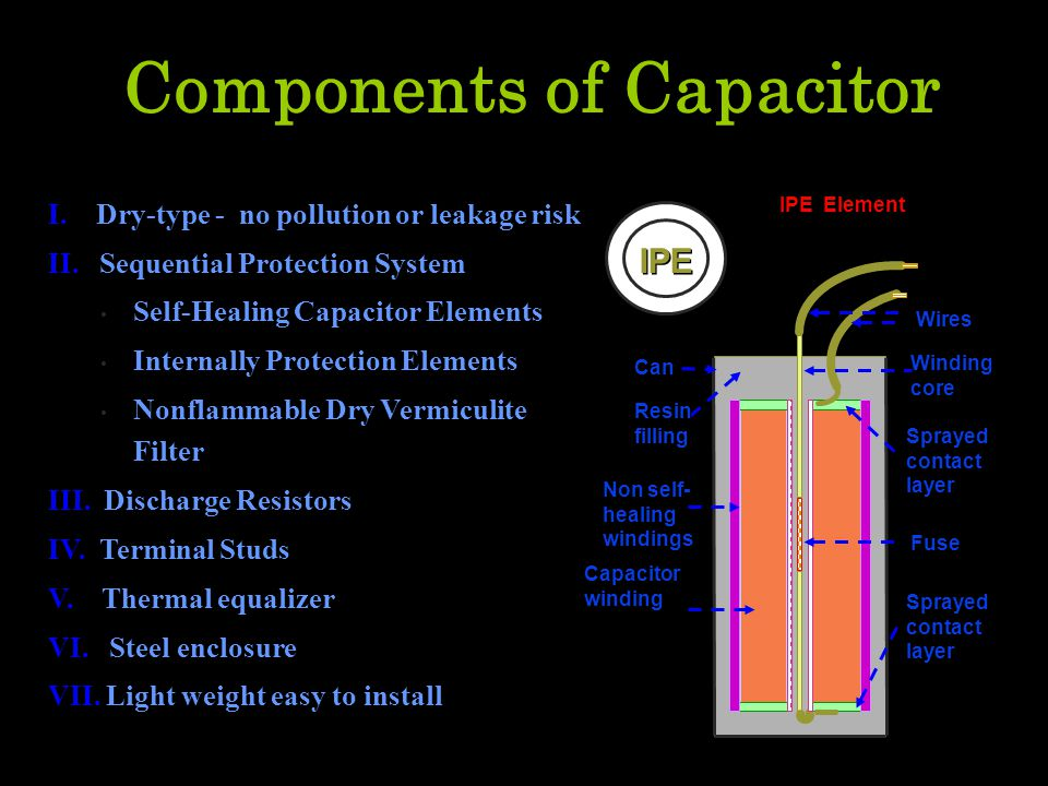 I. Dry-type - no pollution or leakage risk II. Sequential Protection System Self-Healing Capacitor Elements Internally Protection Elements Nonflammabl
