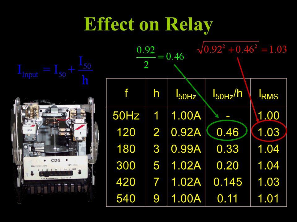 Effect on Relay fhI 50Hz I 50Hz /hI RMS 50Hz 120 180 300 420 540 123579123579 1.00A 0.92A 0.99A 1.02A 1.00A - 0.46 0.33 0.20 0.145 0.11 1.00 1.03 1.04