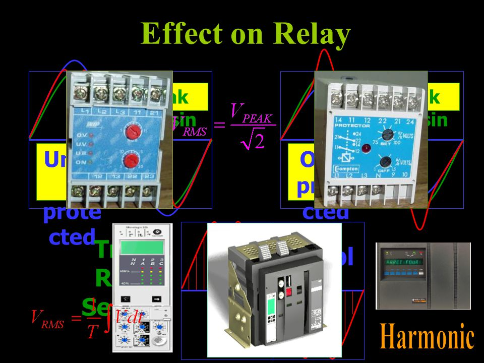 Unde r prote cted Over prote cted Sampl ing True RMS Sensin g Peak Sensin g Effect on Relay
