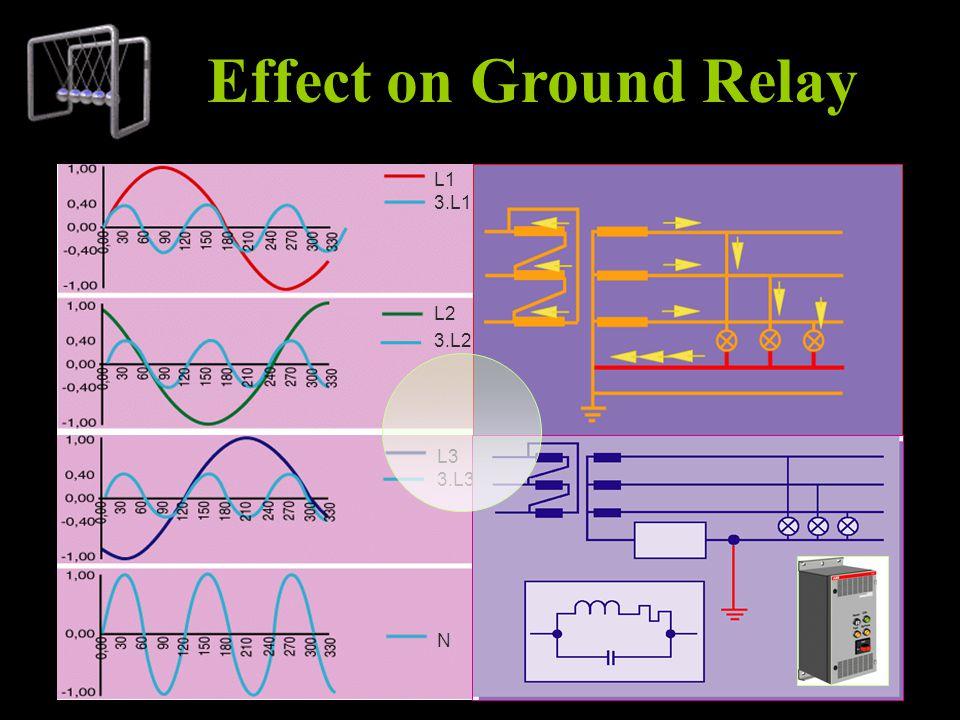 L3 3.L3 N L1 3.L1 L2 3.L2 Effect on Ground Relay