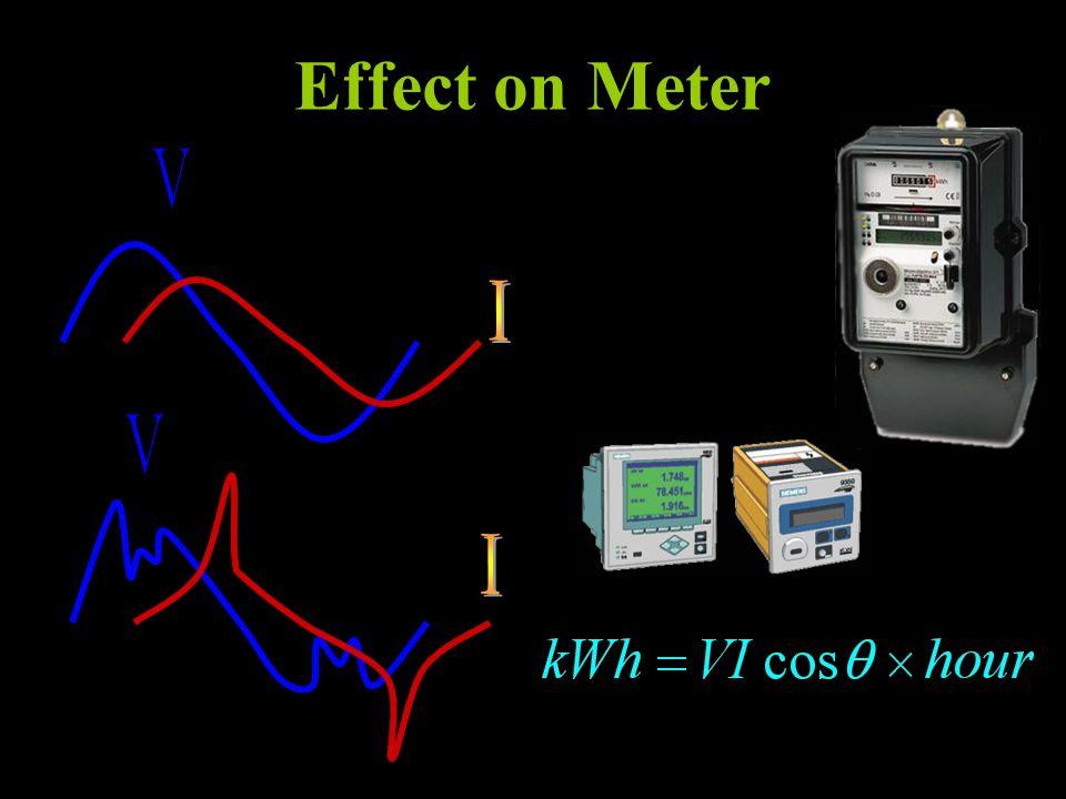 Effect on Meter