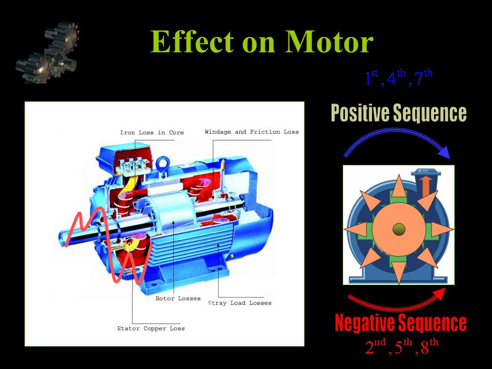 Effect on Motor