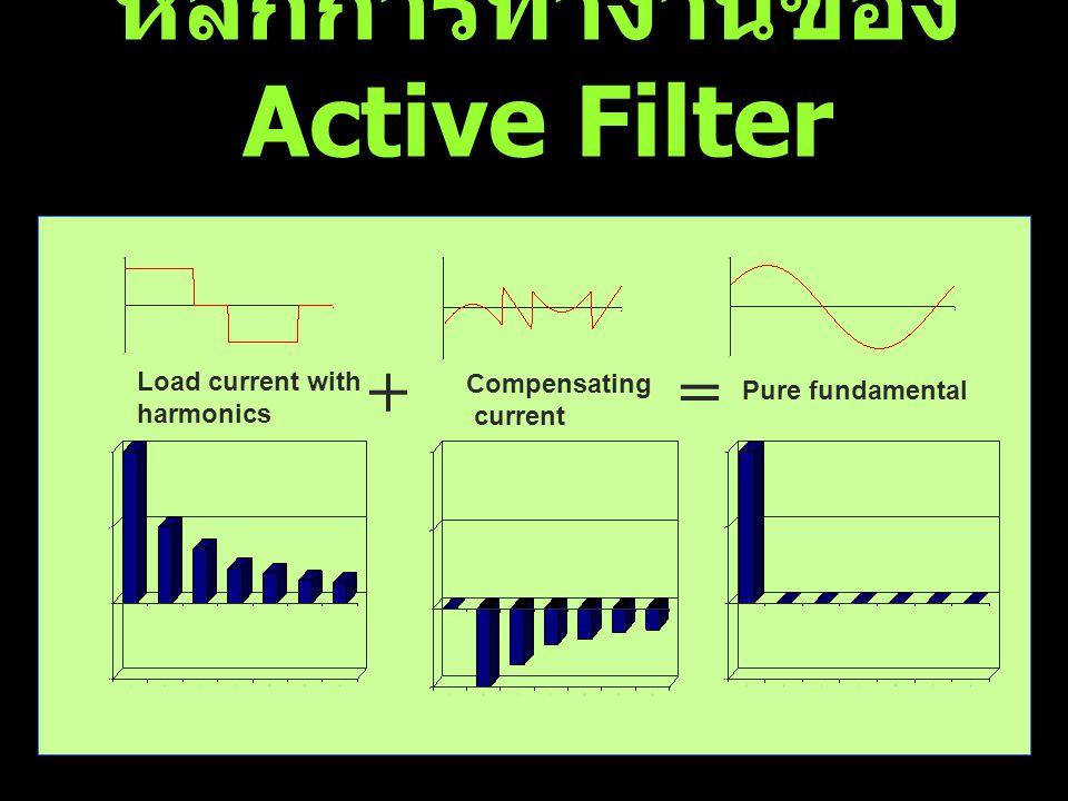 หลักการทำงานของ Active Filter Pure fundamental Load current with harmonics Compensating current +=