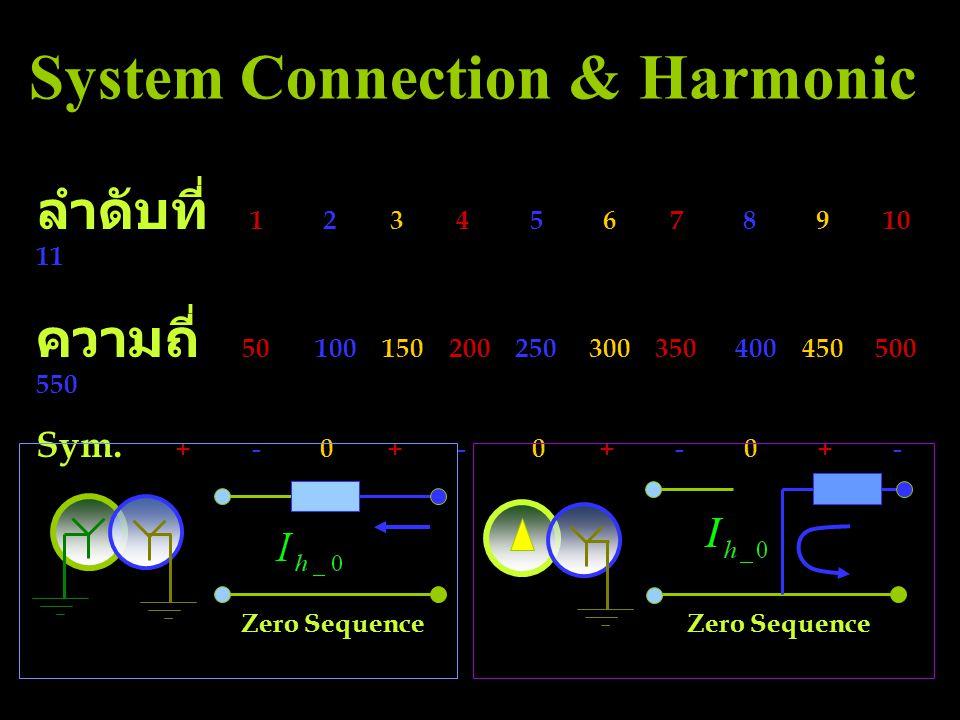 ลำดับที่ 1 2 3 4 5 6 7 8 9 10 11 ความถี่ 50 100 150 200 250 300 350 400 450 500 550 Sym. + - 0 + - 0 + - 0 + - Zero Sequence System Connection & Harmo