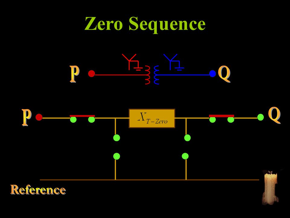 Harmonic Series Resonance Order
