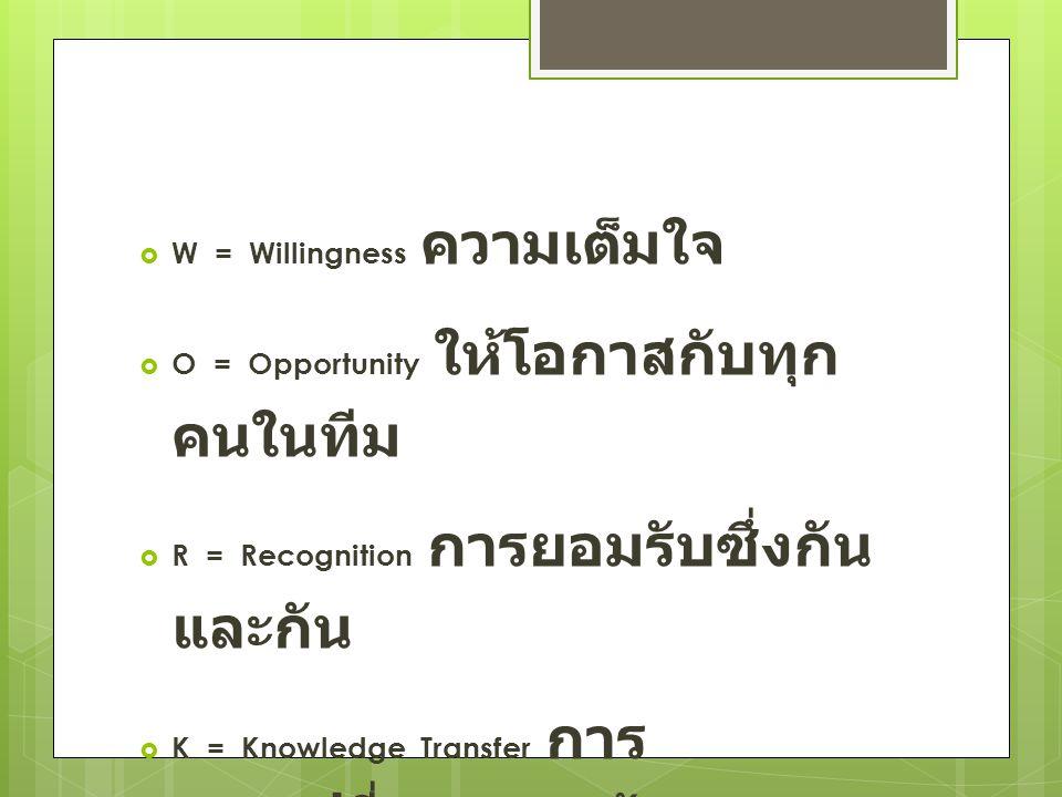  W = Willingness ความเต็มใจ  O = Opportunity ให้โอกาสกับทุก คนในทีม  R = Recognition การยอมรับซึ่งกัน และกัน  K = Knowledge Transfer การ แลกเปลี่ยนความรู้ และ ประสบการณ์ในการทำงาน
