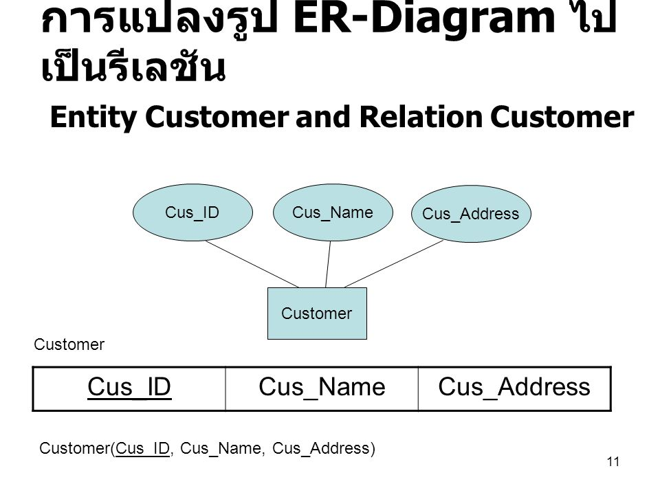11 การแปลงรูป ER-Diagram ไป เป็นรีเลชัน Customer Cus_IDCus_Name Cus_Address Cus_IDCus_NameCus_Address Customer Customer(Cus_ID, Cus_Name, Cus_Address)