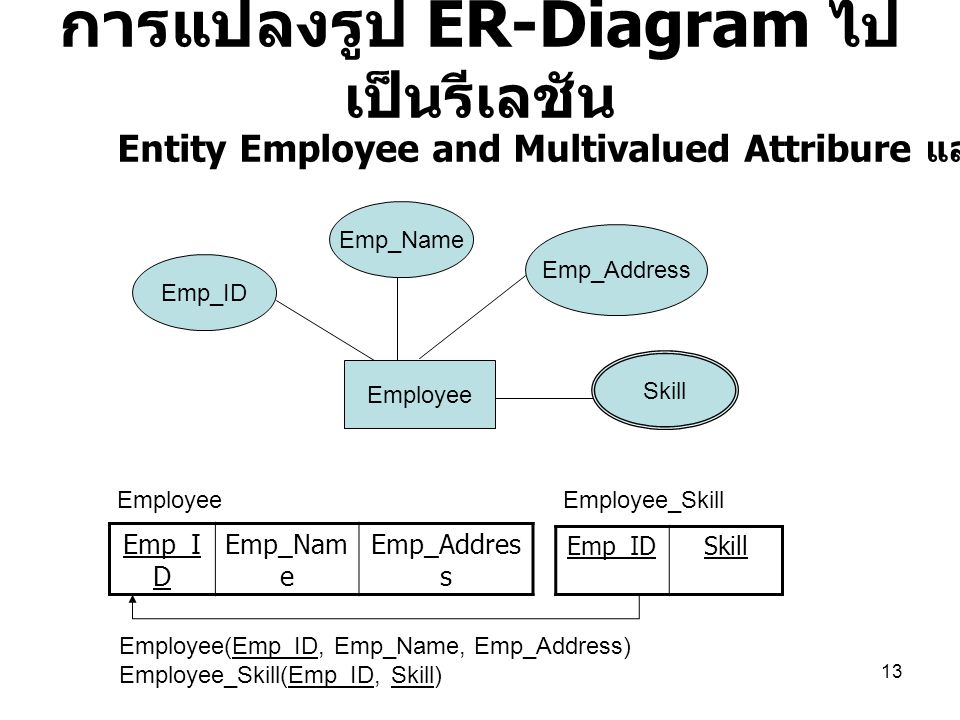 13 การแปลงรูป ER-Diagram ไป เป็นรีเลชัน Emp_I D Emp_Nam e Emp_Addres s Employee Emp_ID Emp_Name Emp_Address Skill Emp_IDSkill EmployeeEmployee_Skill Employee(Emp_ID, Emp_Name, Emp_Address) Employee_Skill(Emp_ID, Skill) Entity Employee and Multivalued Attribure และการแปลงเป็น Relation
