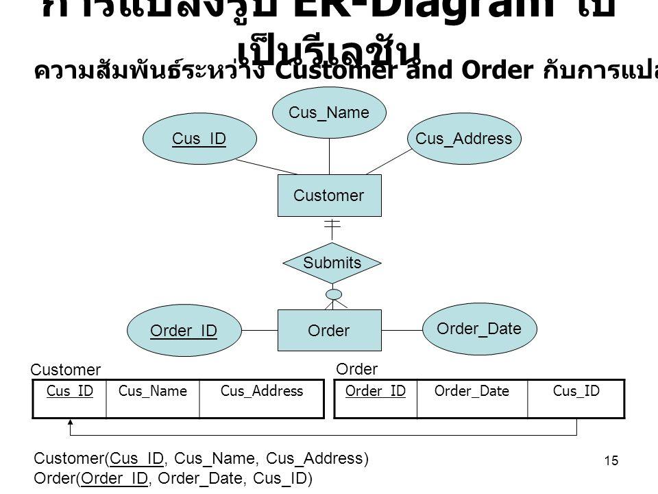 15 การแปลงรูป ER-Diagram ไป เป็นรีเลชัน Cus_IDCus_NameCus_Address Customer Order Cus_Name Cus_AddressCus_ID Order_ID Order_Date Submits ความสัมพันธ์ระ