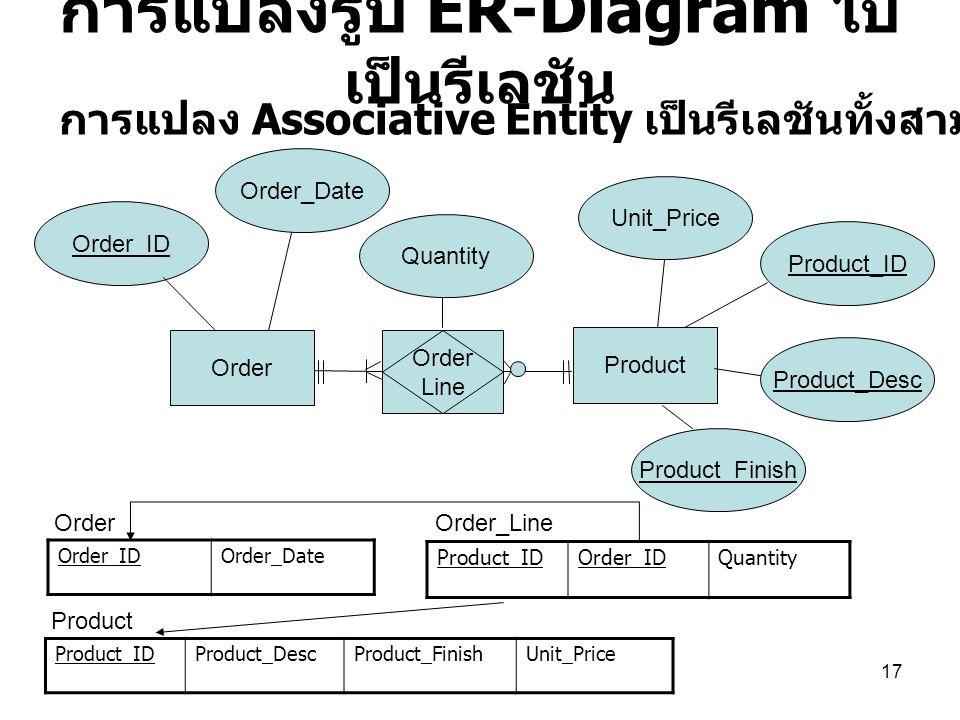 17 การแปลงรูป ER-Diagram ไป เป็นรีเลชัน Order_IDOrder_Date Product_IDOrder_IDQuantity Product Unit_Price Product_ID Order Order_Date Order_ID Order Li