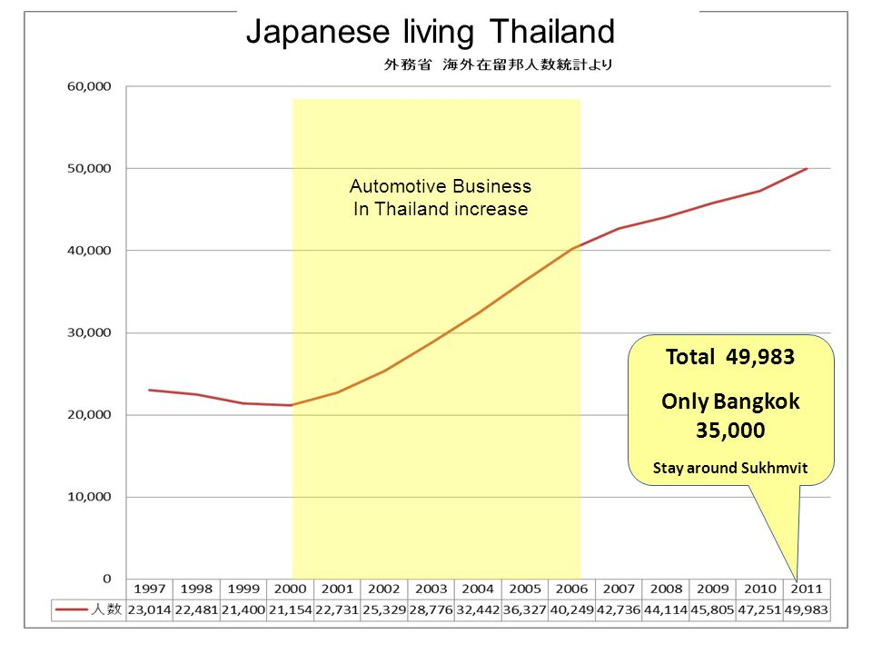 Automotive Business In Thailand increase Total 49,983 Only Bangkok 35,000 Stay around Sukhmvit Japanese living Thailand