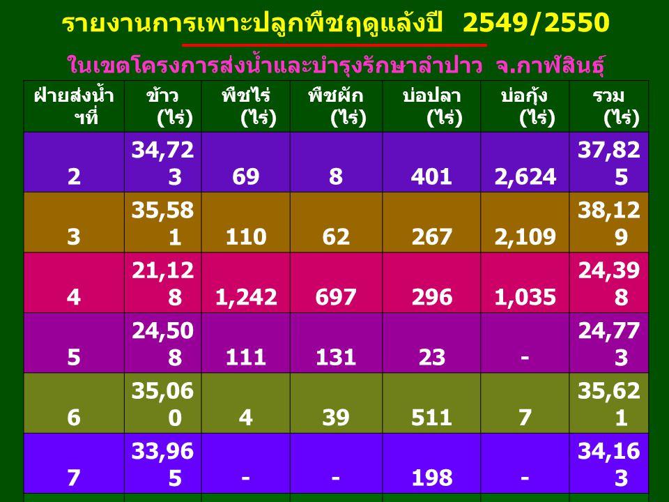 พื้นที่ปลูกพืชฤดูฝน ปี 2549 รวมทั้งสิ้น 298,306 ไร่ ในเขต โครงการส่งน้ำและบำรุงรักษาลำปาว อ. เมือง ข้าว 87,843 ไร่ พืชไร่ พืชผัก 36 ไร่ บ่อปลา บ่อกุ้ง