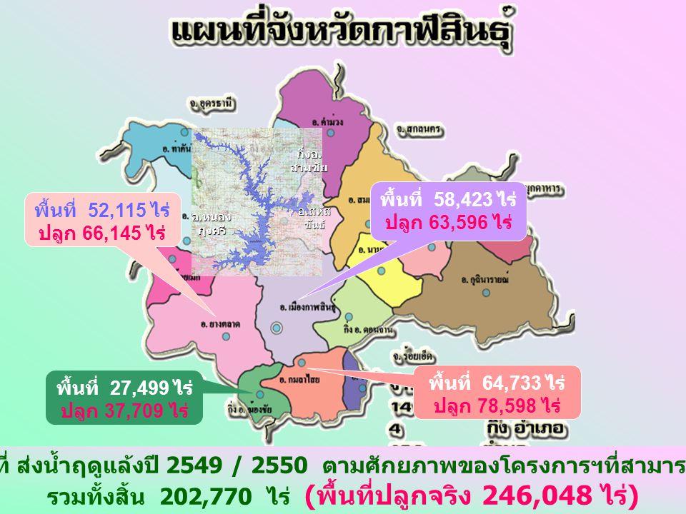 รายงานการเพาะปลูกพืชฤดูแล้งปี 2549/2550 ( แยกเป็นราย อำเภอ ) ในเขตโครงการส่งน้ำและบำรุงรักษาลำปาว จ.