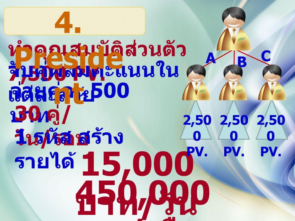 ทำคุณสมบัติส่วนตัว 7,500 PV. จับคู่ผสมคะแนนใน แต่ละสาย จ่ายคู่ละ 500 บาท 30 คู่ / วัน / รอบ 1 รหัส สร้าง รายได้ 15,000 บาท / วัน 450,000 บาท / เดือน 2