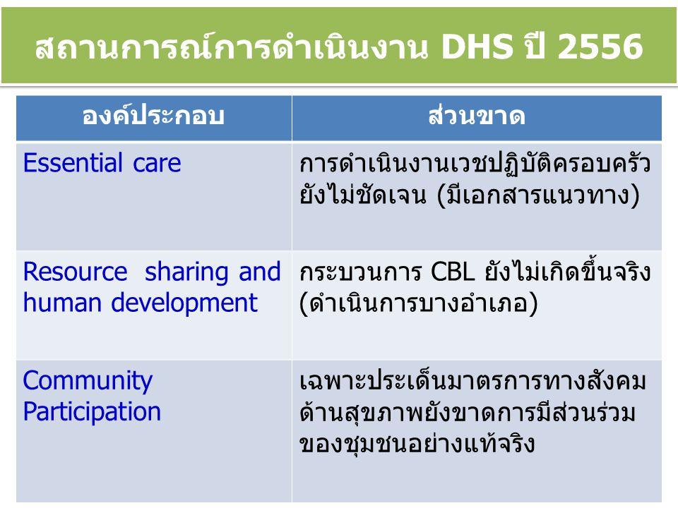 สถานการณ์การดำเนินงาน DHS ปี 2556 องค์ประกอบส่วนขาด Essential careการดำเนินงานเวชปฏิบัติครอบครัว ยังไม่ชัดเจน (มีเอกสารแนวทาง) Resource sharing and human development กระบวนการ CBL ยังไม่เกิดขึ้นจริง (ดำเนินการบางอำเภอ) Community Participation เฉพาะประเด็นมาตรการทางสังคม ด้านสุขภาพยังขาดการมีส่วนร่วม ของชุมชนอย่างแท้จริง