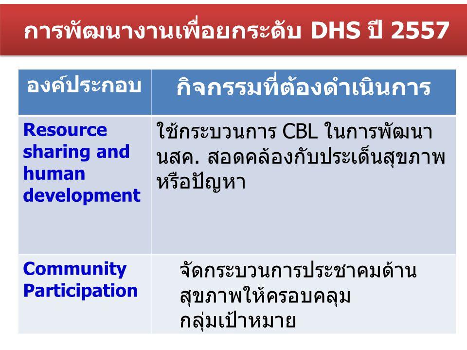 กิจกรรมระดับอำเภอ ต.ค.- 56 พ.ย.- 56 ธ.ค.- 56 ม.ค.- 57 ก.พ.- 57 มี.ค.- 57 เม.ย.5 7 พ.ค.- 57 มิ.ย.- 57 ก.ค.- 57 ส.ค.- 57 ก.ย.- 57 1ประชุมคณะกรรมการ DHS ระดับอำเภอ สรุปผล การดำเนินงานปี 2556 (U) 2จัดเตรียมข้อมูลเพื่อประชุมคณะกรรมการ DHS ระดับอำเภอ กำหนดประเด็นสุขภาพ 3จัดทำแผนปฏิบัติการ (ประเด็นสุขภาพ) + แผนพัฒนาบุคลากร (CBL) ของเครือข่าย 4ประสานงานกับกองทุนสุขภาพตำบลในพื้นที่ ( บูรณาการแผนฯ) 5เสนอแผนปฏิบัติการ (ประเด็นสุขภาพ) แผนพัฒนาบุคลากร (CBL) ของเครือข่าย ให้ สสจ.ลงนามอนุมัติ 6 พัฒนาระบบเวชปฏิบัติครอบครัว 6.1ทบทวนระบบหมอครอบครัว นสค.