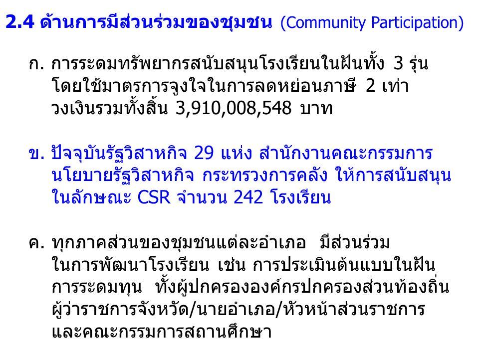 2.4 ด้านการมีส่วนร่วมของชุมชน (Community Participation) ก.